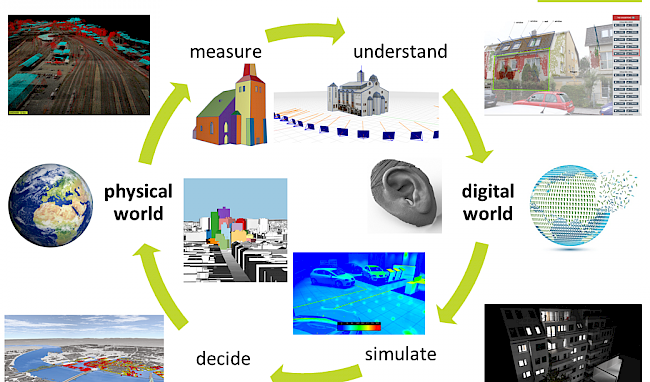 Illustration of a cycle how a digital twin is created: measuring the physical world, illustrating it, thereby better understanding it, simulating something new in order to estimate effects in the real world.